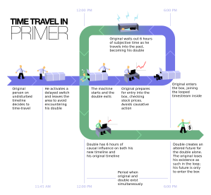 time travel in primer