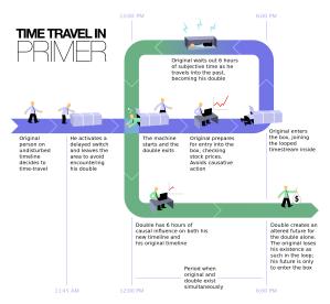 time travel in primer